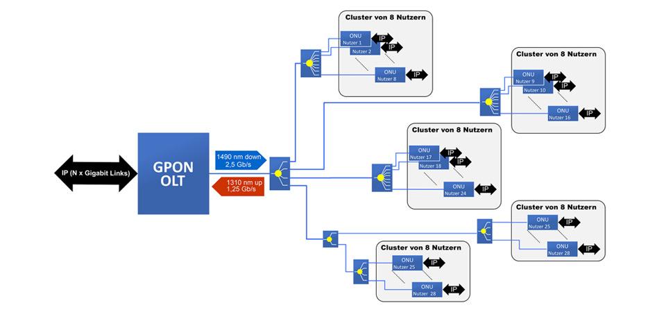 پهنای باند DBA در GPON